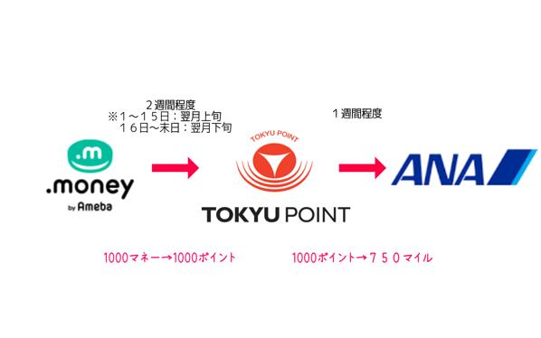 TokyuRoute
