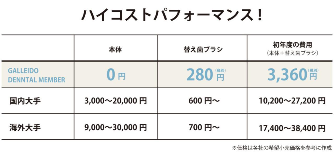 Galleid_電動歯ブラシ_料金